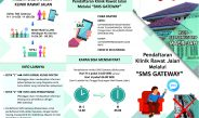 Antrian Pendaftaran Via SMS Gateway